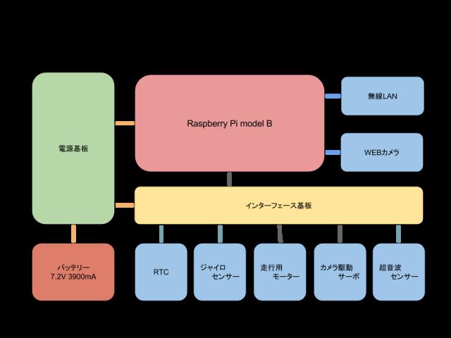 ハウスローバーブロック図v2